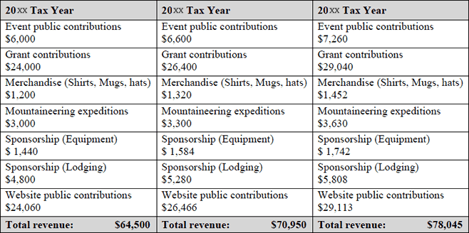Form 1023 Financial Data Budget