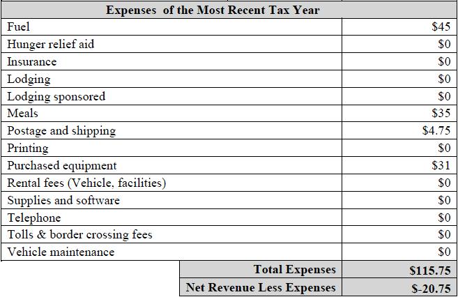 Form 1023 Financial Data Budget